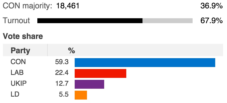Screenshot of Hertsmere general election result from BBC web site, 8 May 2015