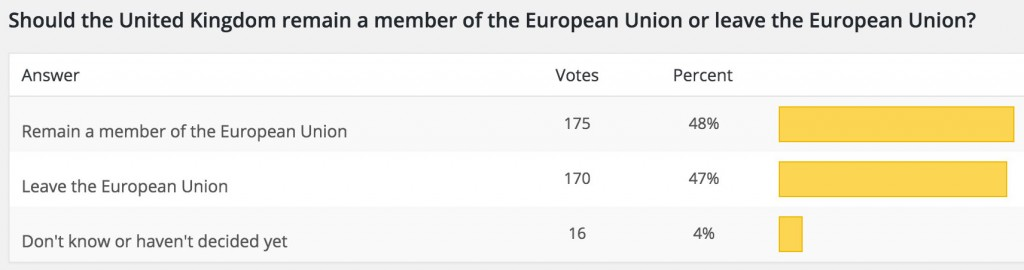 Final results of Radlett Wire's EU referendum opinion poll