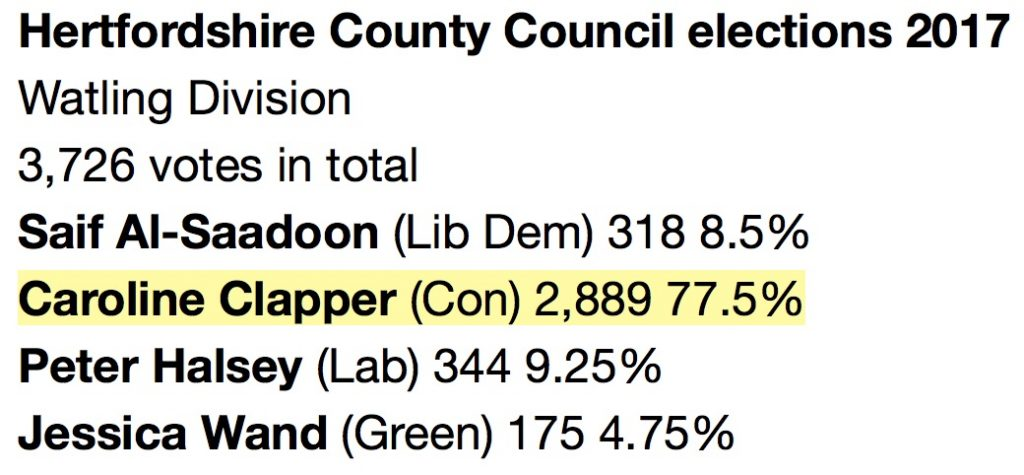 Hertfordshire County Council elections 2017, Watling division results