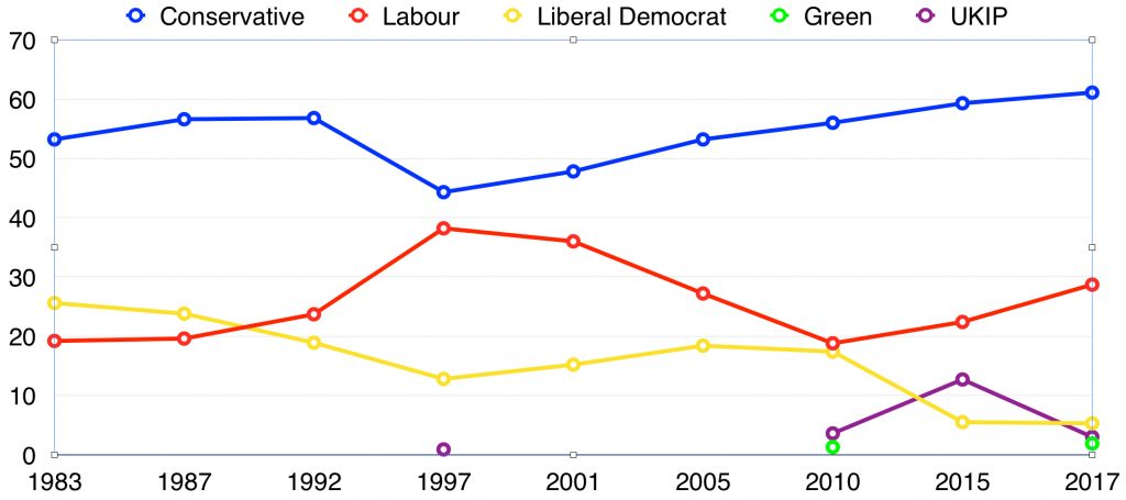 A line chart showing Hertsmere Parliamentary election voting data, from 1983-2017
