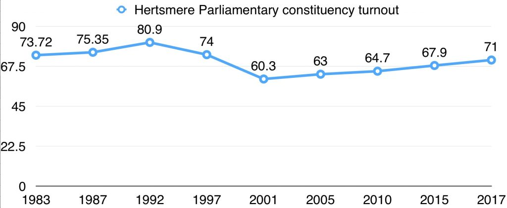 Hertsmere General Election turnout data, 1983-2017