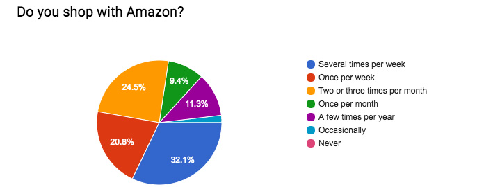 Graph showing Radlett Amazon shopping