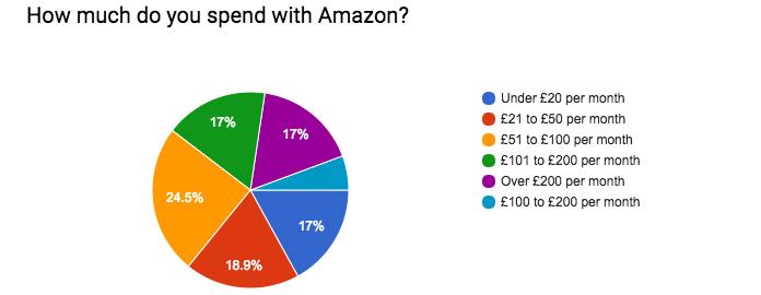 Graph showing how much people in Radlett spend with Amazon