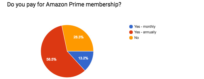 Graph showing the number of people in Radlett who pay for an Amazon Prime subscription