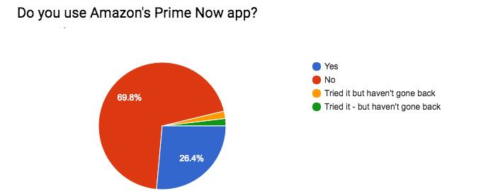 Graph showing how many people in Radlett use the Amazon Prime Now app
