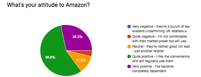 Graph showing the attitude of Radlett residents to Amazon